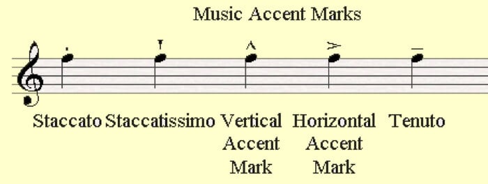 music accents chart