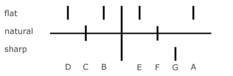 Harp pedal diagram.